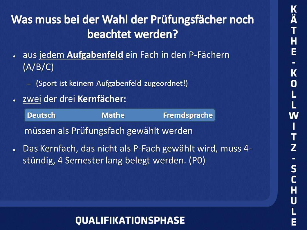 aus jedem Aufgabenfeld ein Fach in den P-Fächern (A/B/C) aus jedem Aufgabenfeld ein Fach in den P-Fächern (A/B/C) – (Sport ist keinem Aufgabenfeld zugeordnet!) zwei der drei Kernfächer: zwei der drei Kernfächer: DeutschMatheFremdsprache müssen als Prüfungsfach gewählt werden müssen als Prüfungsfach gewählt werden Das Kernfach, das nicht als P-Fach gewählt wird, muss 4- stündig, 4 Semester lang belegt werden.