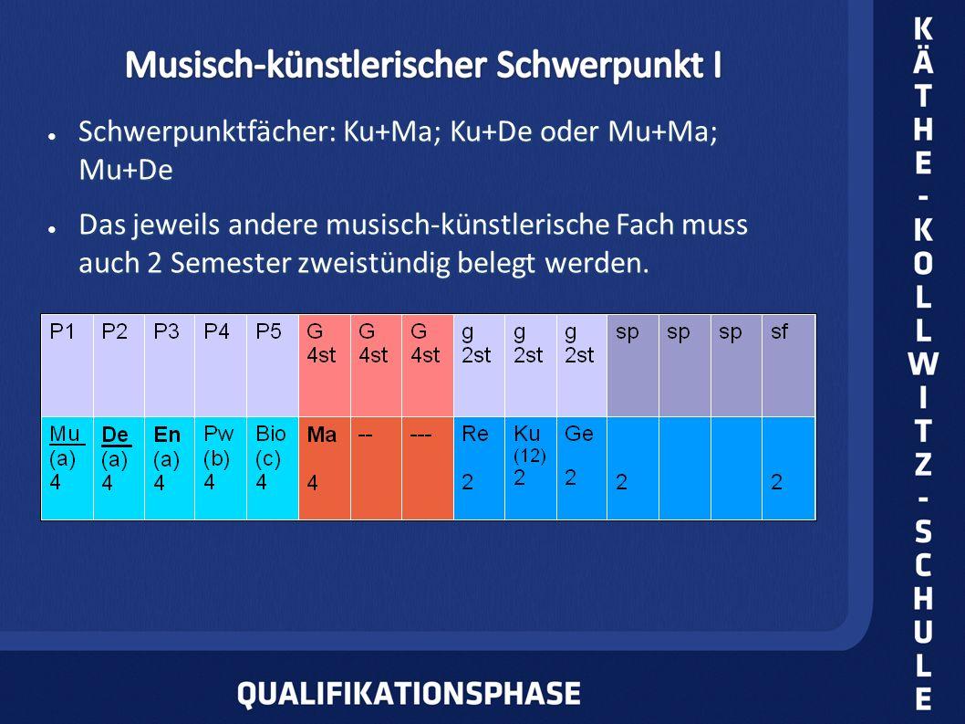 Schwerpunktfächer: Ku+Ma; Ku+De oder Mu+Ma; Mu+De Schwerpunktfächer: Ku+Ma; Ku+De oder Mu+Ma; Mu+De Das jeweils andere musisch-künstlerische Fach muss auch 2 Semester zweistündig belegt werden.