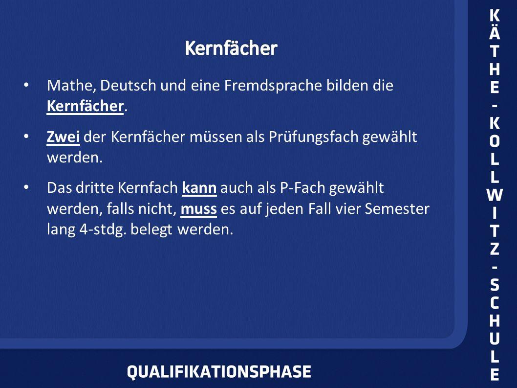 Mathe, Deutsch und eine Fremdsprache bilden die Kernfächer. Zwei der Kernfächer müssen als Prüfungsfach gewählt werden. Das dritte Kernfach kann auch