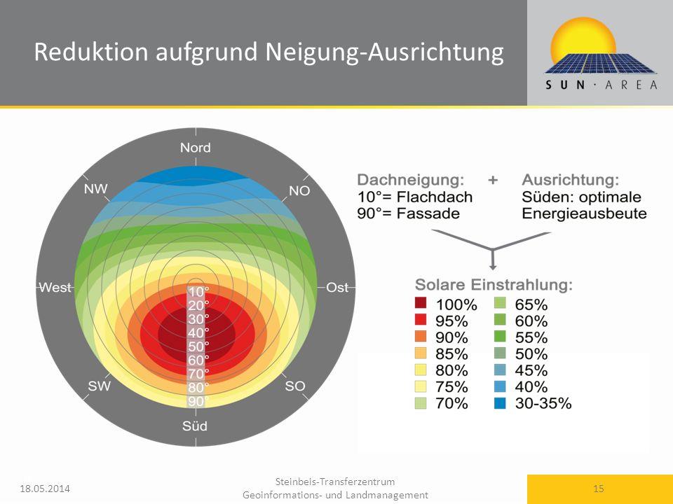 Steinbeis-Transferzentrum Geoinformations- und Landmanagement 18.05.2014 15 Reduktion aufgrund Neigung-Ausrichtung 15