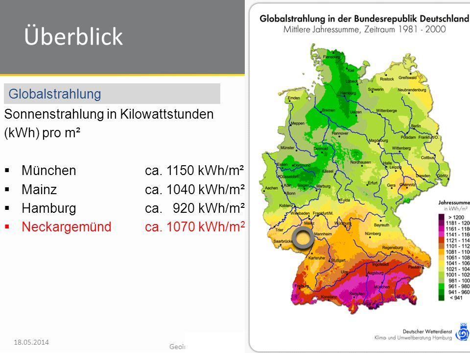 Steinbeis-Transferzentrum Geoinformations- und Landmanagement 18.05.2014 28 Sonnenstrahlung in Kilowattstunden (kWh) pro m² München ca.
