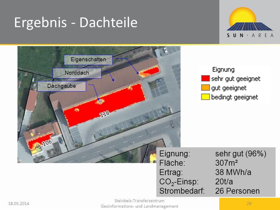 Steinbeis-Transferzentrum Geoinformations- und Landmanagement 18.05.2014 29 Ergebnis - Dachteile Eignung: sehr gut (96%) Fläche: 307m² Ertrag: 38 MWh/a CO 2 -Einsp:20t/a Strombedarf:26 Personen Eigenschatten Dachgaube Norddach