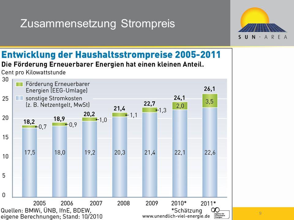Steinbeis-Transferzentrum Geoinformations- und Landmanagement 18.05.2014 10 SUN-AREA die bewährte Methode Entwicklung durch Frau Prof.
