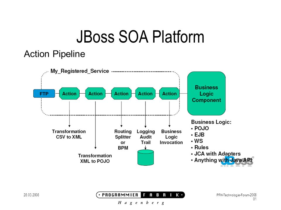 28.03.2008PFH-Technologie-Forum-2008 01 JBoss SOA Platform Action Pipeline