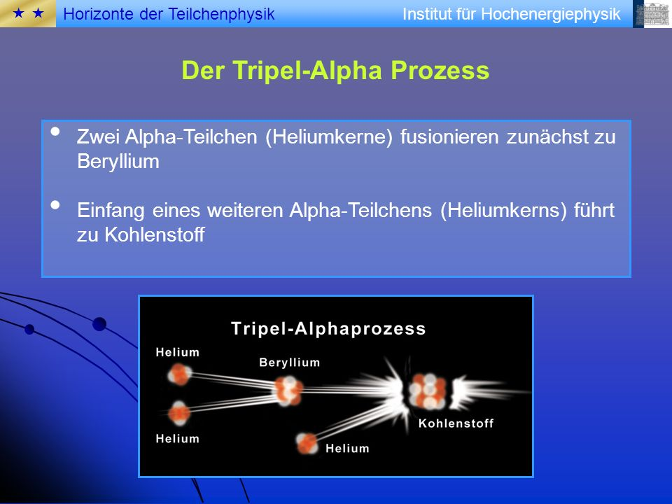 Institut für Hochenergiephysik Der Tripel-Alpha Prozess Zwei Alpha-Teilchen (Heliumkerne) fusionieren zunächst zu Beryllium Einfang eines weiteren Alp