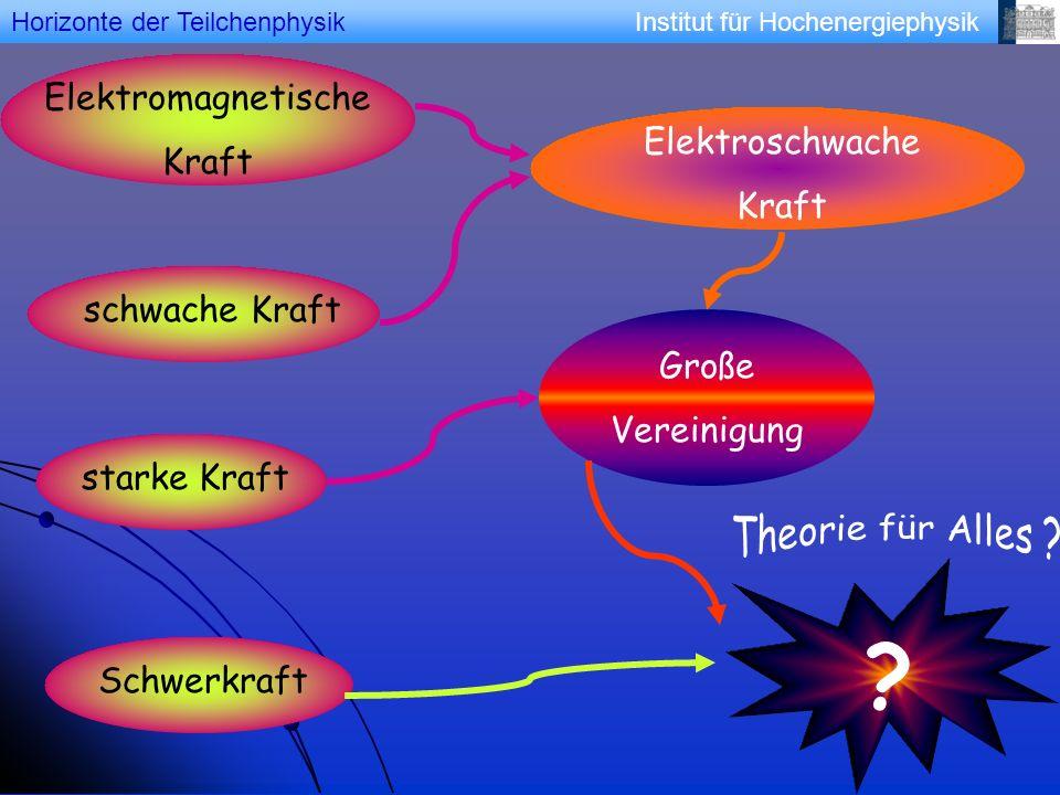 Institut für HochenergiephysikHorizonte der Teilchenphysik Elektromagnetische Kraft schwache Kraftstarke KraftSchwerkraft Elektroschwache Kraft Große