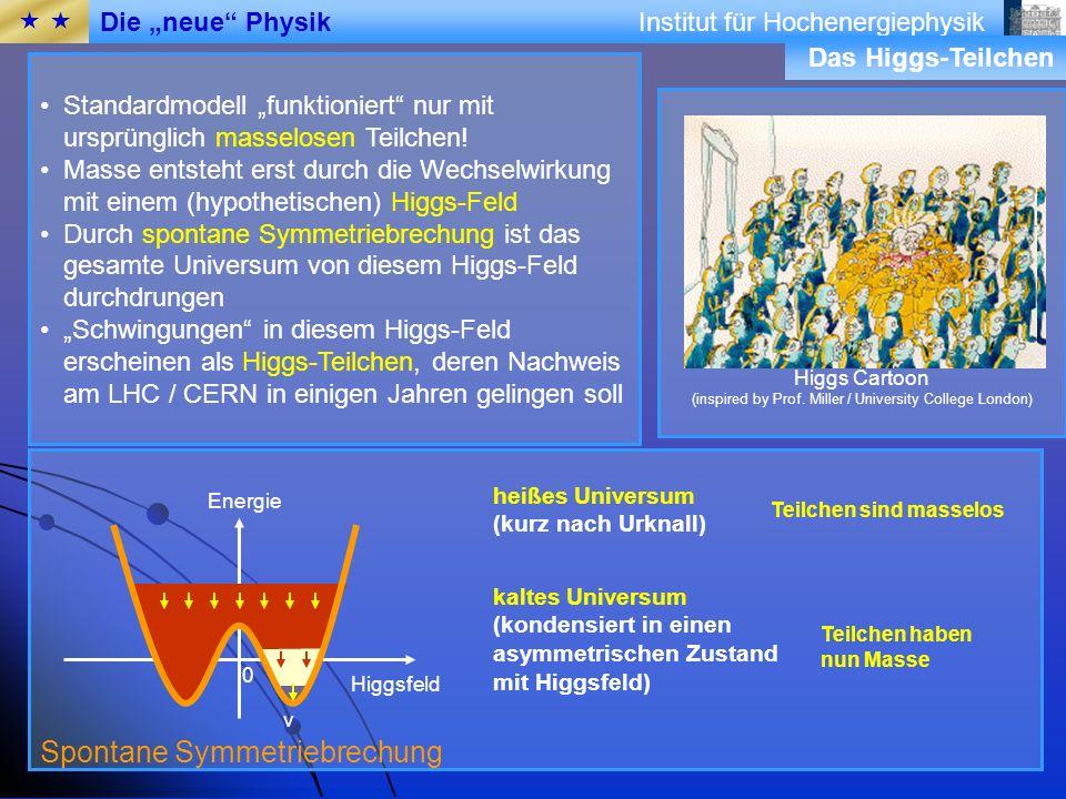 Institut für Hochenergiephysik Ein bemerkenswerte Vorhersage Hoyles Vorhersage Voraussage des englischen Astrophysiker Sir Fred Hoyle: Es muss eine Resonanz im Kohlenstoffkern existieren, da sonst nicht genug Kohlenstoff für das Leben in Roten Riesen erzeugt werden kann Diese Resonanz wurde im Labor tatsächlich nachgewiesen Einziger Fall, in dem ausgehend von unserer eigenen Existenz, der Ausgang eines Labor-Experiments richtig vorhergesagt wurde Sir Fred Hoyle: 1915-2001 Horizonte der Teilchenphysik