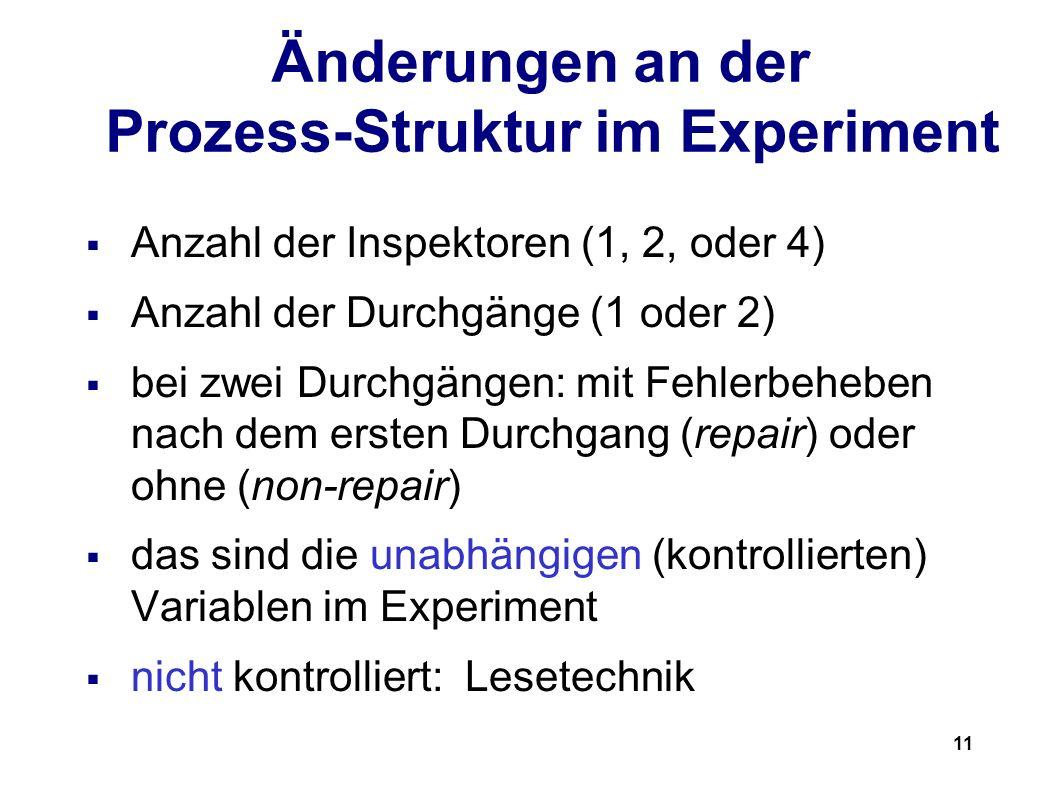 11 Änderungen an der Prozess-Struktur im Experiment Anzahl der Inspektoren (1, 2, oder 4) Anzahl der Durchgänge (1 oder 2) bei zwei Durchgängen: mit Fehlerbeheben nach dem ersten Durchgang (repair) oder ohne (non-repair) das sind die unabhängigen (kontrollierten) Variablen im Experiment nicht kontrolliert: Lesetechnik