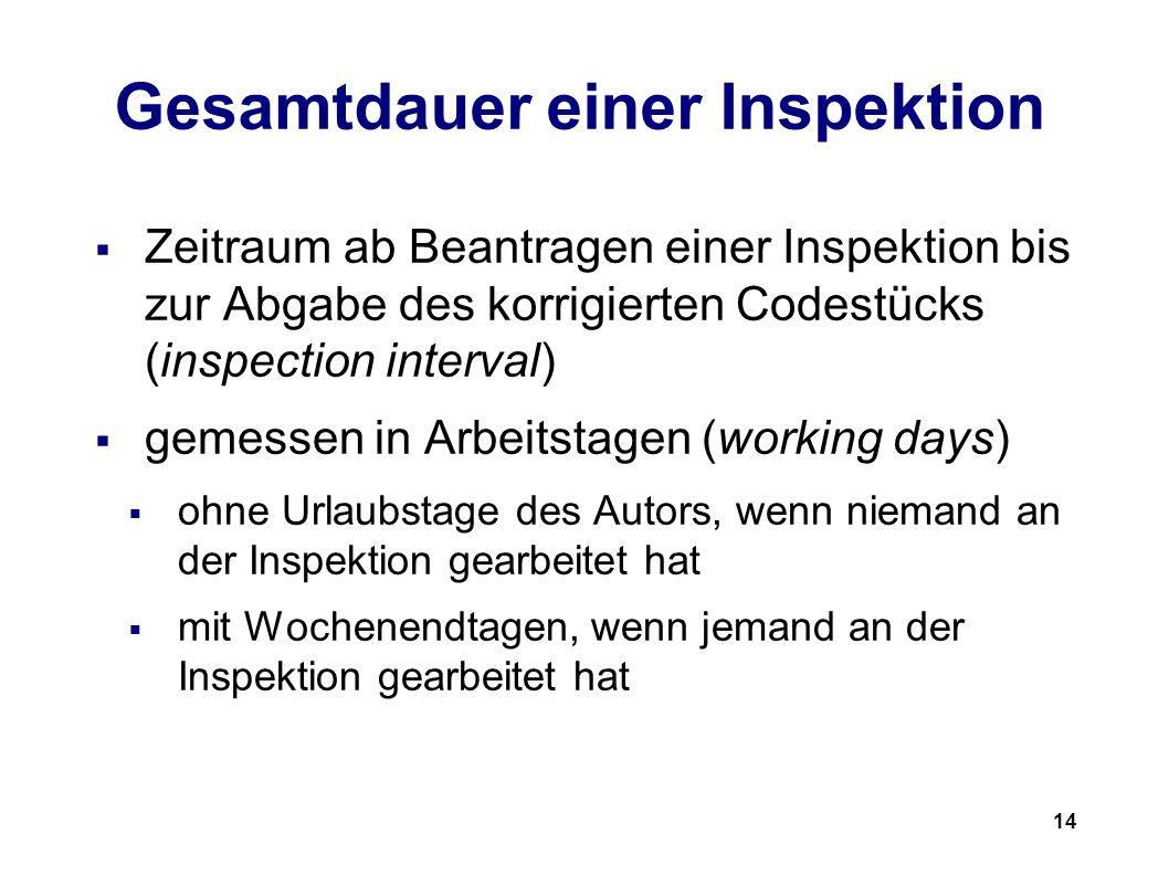 14 Gesamtdauer einer Inspektion Zeitraum ab Beantragen einer Inspektion bis zur Abgabe des korrigierten Codestücks (inspection interval) gemessen in Arbeitstagen (working days) ohne Urlaubstage des Autors, wenn niemand an der Inspektion gearbeitet hat mit Wochenendtagen, wenn jemand an der Inspektion gearbeitet hat