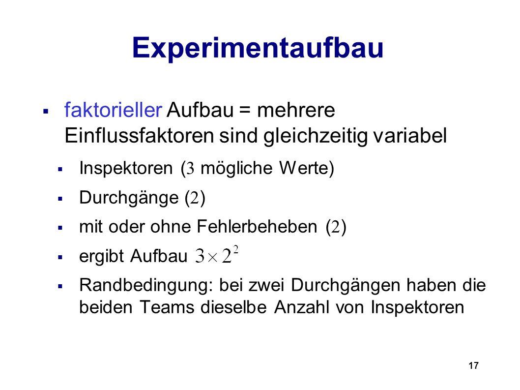 17 Experimentaufbau faktorieller Aufbau = mehrere Einflussfaktoren sind gleichzeitig variabel Inspektoren ( 3 mögliche Werte) Durchgänge ( 2 ) mit oder ohne Fehlerbeheben ( 2 ) ergibt Aufbau Randbedingung: bei zwei Durchgängen haben die beiden Teams dieselbe Anzahl von Inspektoren