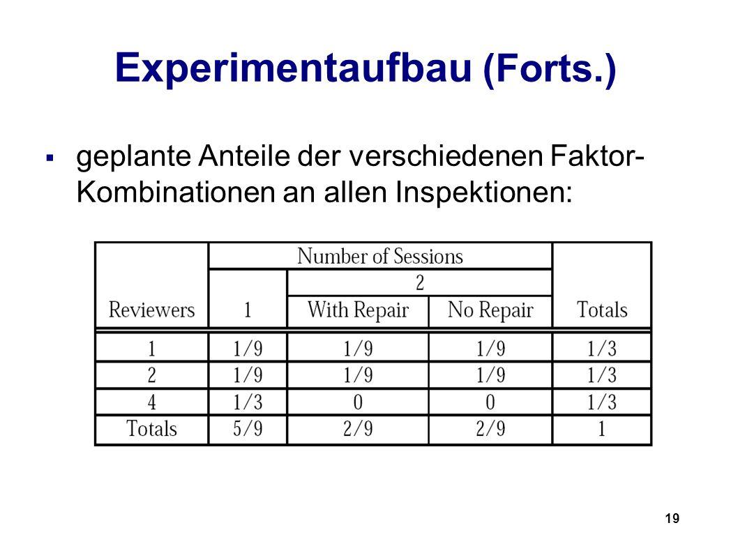 19 Experimentaufbau (Forts.) geplante Anteile der verschiedenen Faktor- Kombinationen an allen Inspektionen:
