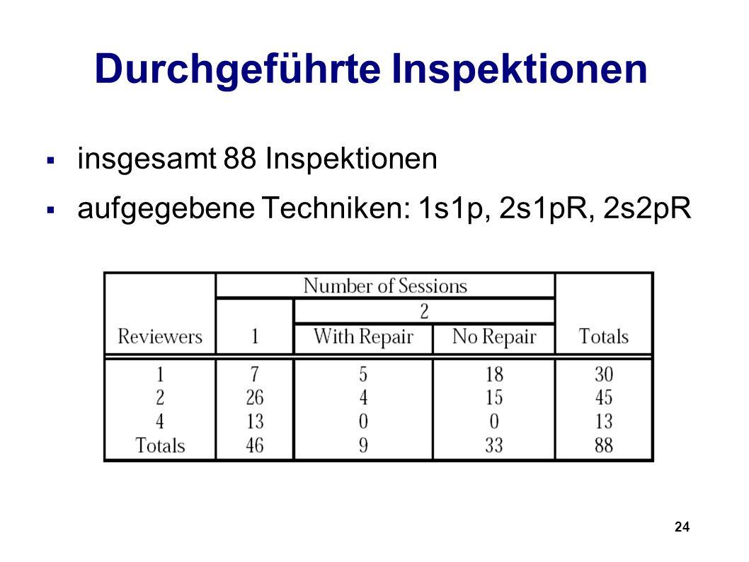 24 Durchgeführte Inspektionen insgesamt 88 Inspektionen aufgegebene Techniken: 1s1p, 2s1pR, 2s2pR