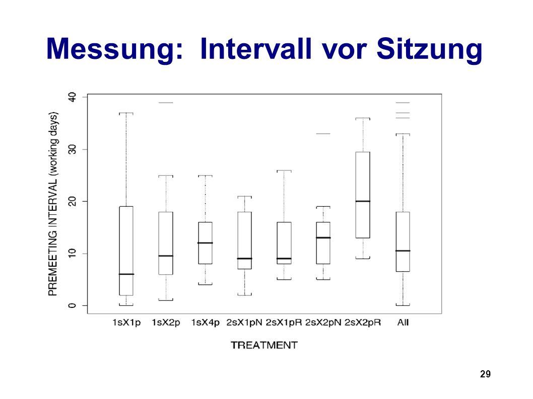 29 Messung: Intervall vor Sitzung