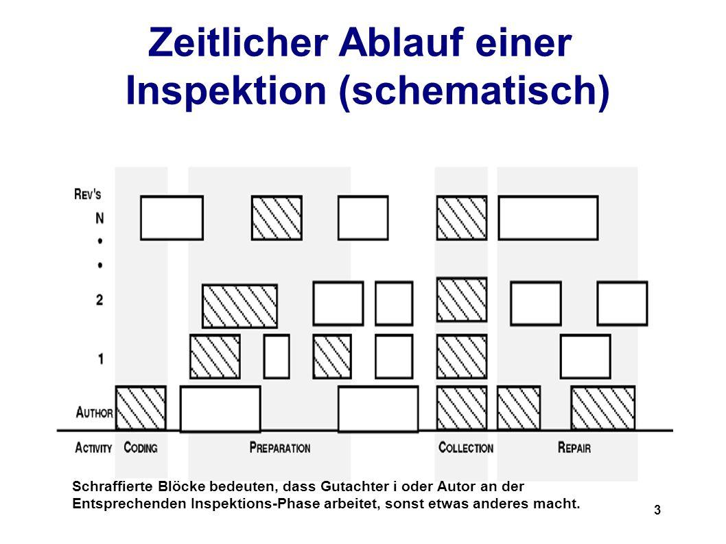 3 Zeitlicher Ablauf einer Inspektion (schematisch) Schraffierte Blöcke bedeuten, dass Gutachter i oder Autor an der Entsprechenden Inspektions-Phase arbeitet, sonst etwas anderes macht.