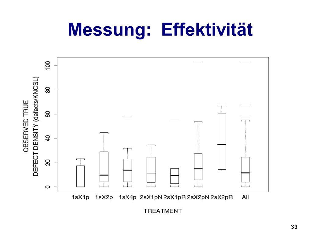 33 Messung: Effektivität