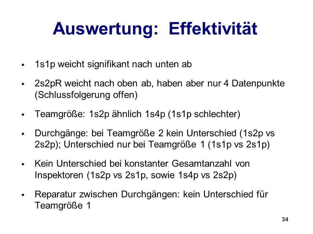 34 Auswertung: Effektivität 1s1p weicht signifikant nach unten ab 2s2pR weicht nach oben ab, haben aber nur 4 Datenpunkte (Schlussfolgerung offen) Teamgröße: 1s2p ähnlich 1s4p (1s1p schlechter) Durchgänge: bei Teamgröße 2 kein Unterschied (1s2p vs 2s2p); Unterschied nur bei Teamgröße 1 (1s1p vs 2s1p) Kein Unterschied bei konstanter Gesamtanzahl von Inspektoren (1s2p vs 2s1p, sowie 1s4p vs 2s2p) Reparatur zwischen Durchgängen: kein Unterschied für Teamgröße 1