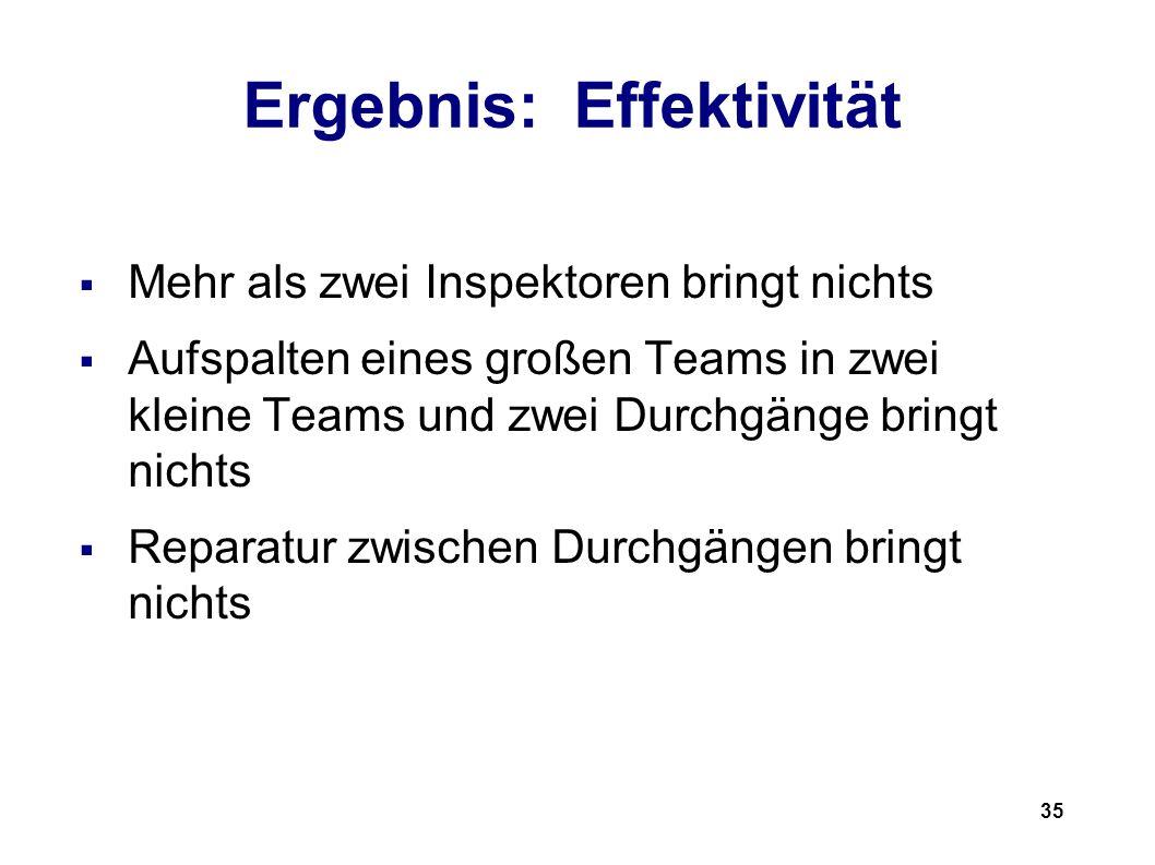 35 Ergebnis: Effektivität Mehr als zwei Inspektoren bringt nichts Aufspalten eines großen Teams in zwei kleine Teams und zwei Durchgänge bringt nichts Reparatur zwischen Durchgängen bringt nichts