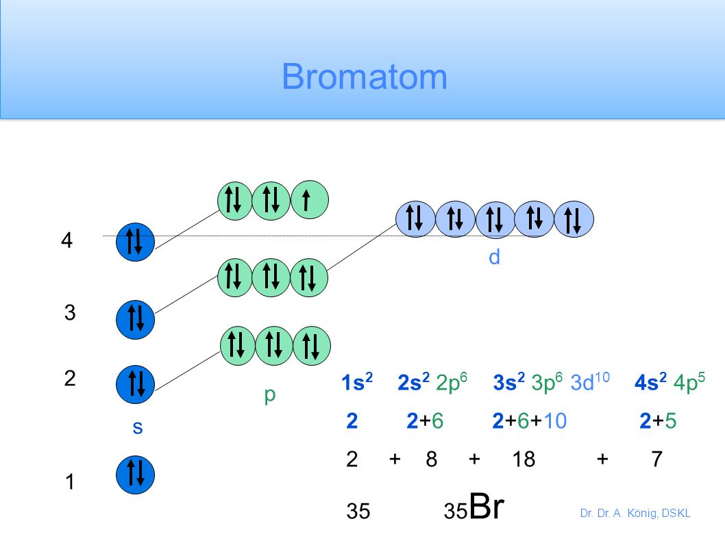 Dr. Dr. A. König, DSKL 1 2 3 s p d 4 Kaliumatom 1s 2 2s 2 2p 6 3s 2 3p 6 4s 1 2 2+6 2+6 1 2 + 8 + 8 + 1 19 19 K