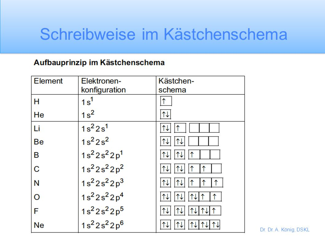 Dr. Dr. A. König, DSKL 1 2 3 s p d 4 1s 2 2s 2 2p 6 3s 2 3p 6 3d 10 4s 2 4p 5 2 2+6 2+6+10 2+5 Bromatom 2 + 8 + 18 + 7 35 35 Br