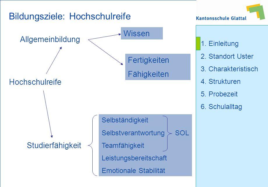 1.Einleitung 2. Standort Uster 3. Charakteristisch 4.