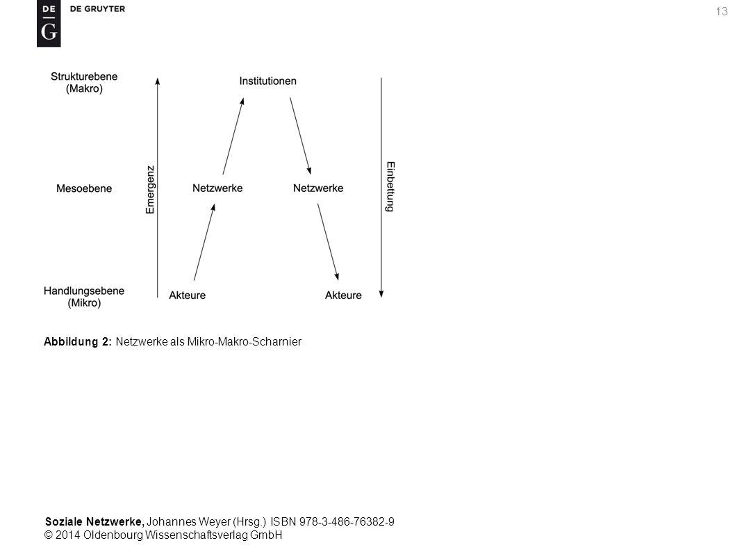 Soziale Netzwerke, Johannes Weyer (Hrsg.) ISBN 978-3-486-76382-9 © 2014 Oldenbourg Wissenschaftsverlag GmbH 13 Abbildung 2: Netzwerke als Mikro-Makro-