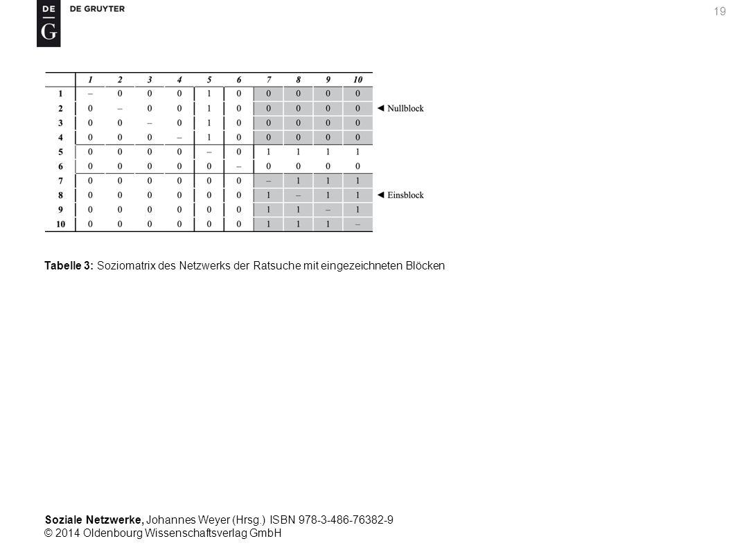 Soziale Netzwerke, Johannes Weyer (Hrsg.) ISBN 978-3-486-76382-9 © 2014 Oldenbourg Wissenschaftsverlag GmbH 19 Tabelle 3: Soziomatrix des Netzwerks de