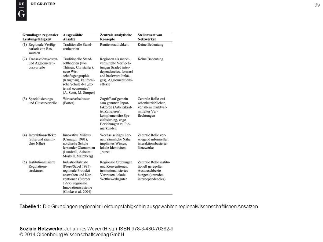 Soziale Netzwerke, Johannes Weyer (Hrsg.) ISBN 978-3-486-76382-9 © 2014 Oldenbourg Wissenschaftsverlag GmbH 39 Tabelle 1: Die Grundlagen regionaler Le