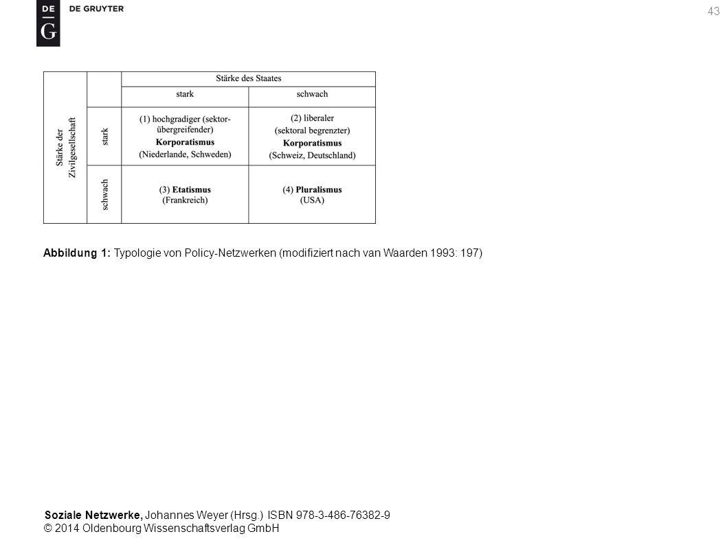 Soziale Netzwerke, Johannes Weyer (Hrsg.) ISBN 978-3-486-76382-9 © 2014 Oldenbourg Wissenschaftsverlag GmbH 43 Abbildung 1: Typologie von Policy-Netzw