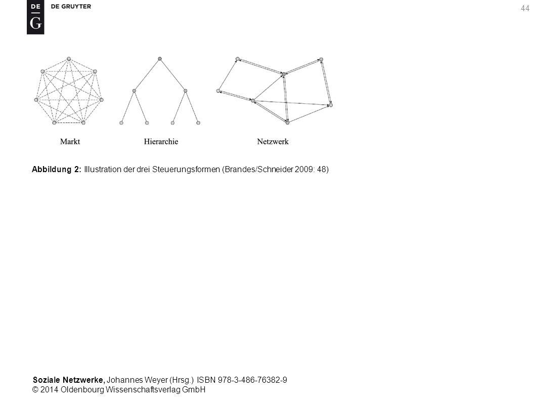 Soziale Netzwerke, Johannes Weyer (Hrsg.) ISBN 978-3-486-76382-9 © 2014 Oldenbourg Wissenschaftsverlag GmbH 44 Abbildung 2: Illustration der drei Steu