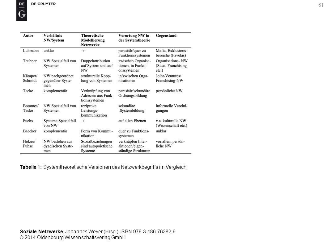 Soziale Netzwerke, Johannes Weyer (Hrsg.) ISBN 978-3-486-76382-9 © 2014 Oldenbourg Wissenschaftsverlag GmbH 61 Tabelle 1: Systemtheoretische Versionen