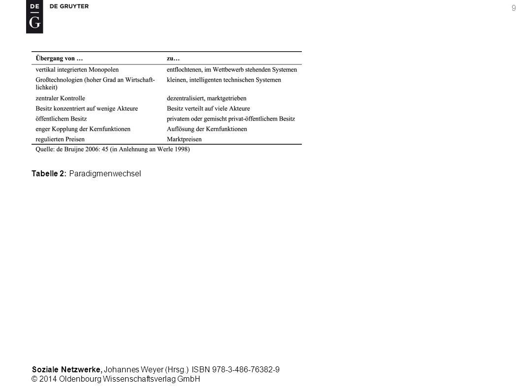Soziale Netzwerke, Johannes Weyer (Hrsg.) ISBN 978-3-486-76382-9 © 2014 Oldenbourg Wissenschaftsverlag GmbH 9 Tabelle 2: Paradigmenwechsel