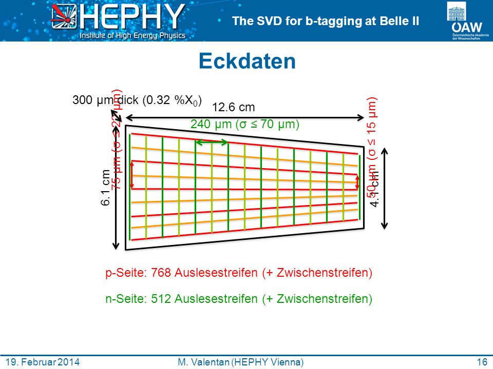 The SVD for b-tagging at Belle II Eckdaten 16M. Valentan (HEPHY Vienna)19.