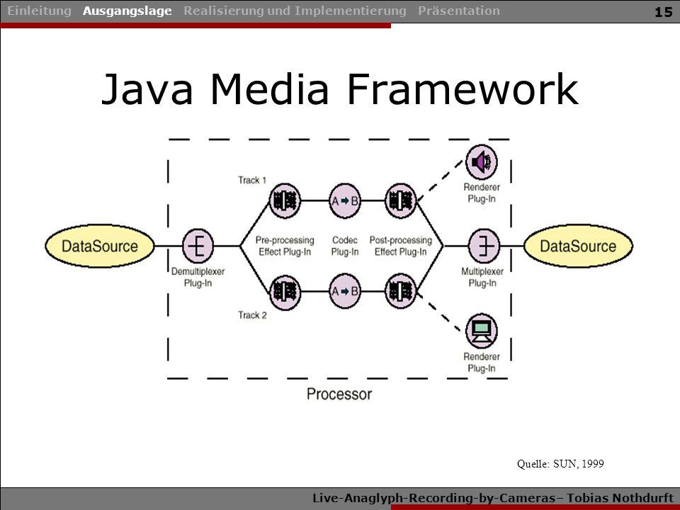 Live-Anaglyph-Recording-by-Cameras– Tobias Nothdurft 15 Java Media Framework Einleitung Ausgangslage Realisierung und Implementierung Präsentation Quelle: SUN, 1999