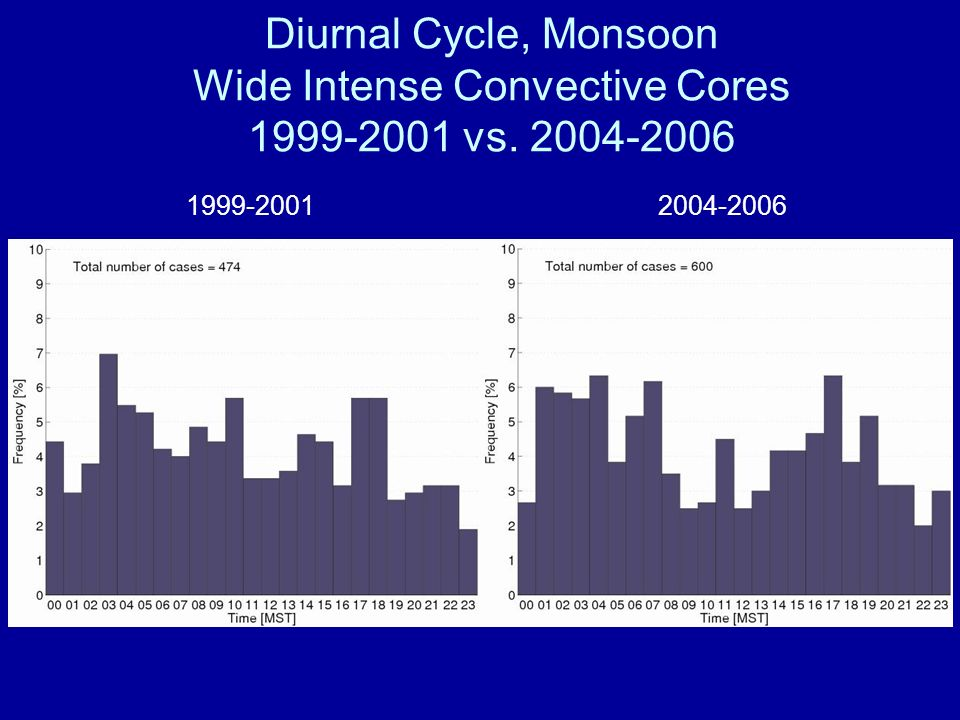 Diurnal Cycle, Monsoon Wide Intense Convective Cores 1999-2001 vs. 2004-2006 1999-2001 2004-2006
