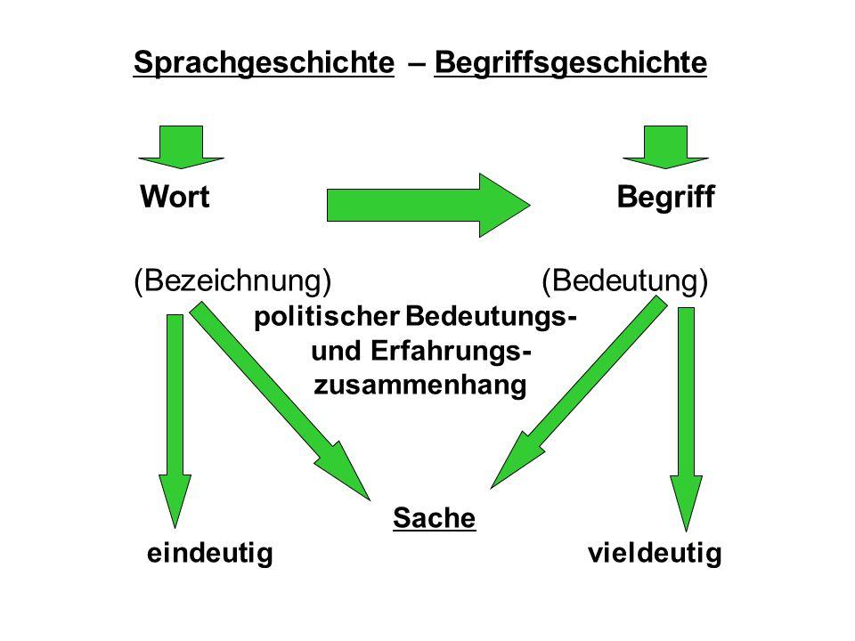 Sprachgeschichte – Begriffsgeschichte WortBegriff (Bezeichnung)(Bedeutung) politischer Bedeutungs- und Erfahrungs- zusammenhang Sache eindeutigvieldeutig