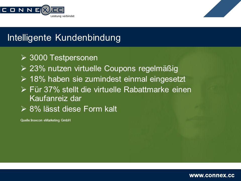 www.connex.cc Intelligente Kundenbindung 3000 Testpersonen 23% nutzen virtuelle Coupons regelmäßig 18% haben sie zumindest einmal eingesetzt Für 37% stellt die virtuelle Rabattmarke einen Kaufanreiz dar 8% lässt diese Form kalt Quelle:Insecon eMarketing GmbH