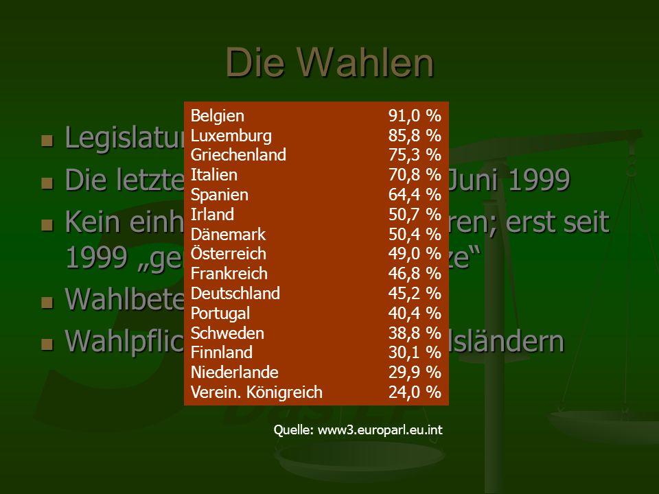 3 Das EP Die Wahlen Legislaturperiode: 5 Jahre Legislaturperiode: 5 Jahre Die letzten Wahlen waren im Juni 1999 Die letzten Wahlen waren im Juni 1999 Kein einheitliches Wahlverfahren; erst seit 1999 gemeinsame Grundsätze Kein einheitliches Wahlverfahren; erst seit 1999 gemeinsame Grundsätze Wahlbeteiligung: 50% Wahlbeteiligung: 50% Wahlpflicht in einigen Mitgliedsländern Wahlpflicht in einigen Mitgliedsländern www3.europarl.eu.int Belgien91,0 % Luxemburg85,8 % Griechenland75,3 % Italien70,8 % Spanien64,4 % Irland50,7 % Dänemark 50,4 % Österreich49,0 % Frankreich 46,8 % Deutschland45,2 % Portugal40,4 % Schweden 38,8 % Finnland30,1 % Niederlande 29,9 % Verein.