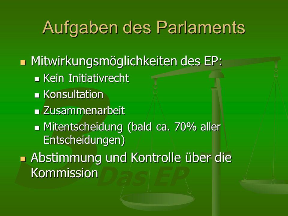 3 Das EP Aufgaben des Parlaments Mitwirkungsmöglichkeiten des EP: Mitwirkungsmöglichkeiten des EP: Kein Initiativrecht Kein Initiativrecht Konsultation Konsultation Zusammenarbeit Zusammenarbeit Mitentscheidung (bald ca.
