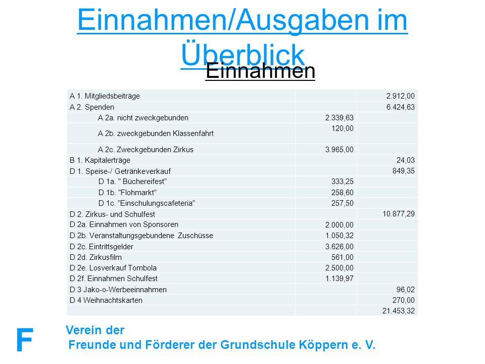 FuFFuF Verein der Freunde und Förderer der Grundschule Köppern e. V. Einnahmen/Ausgaben im Überblick Einnahmen A 1. Mitgliedsbeiträge 2.912,00 A 2. Sp