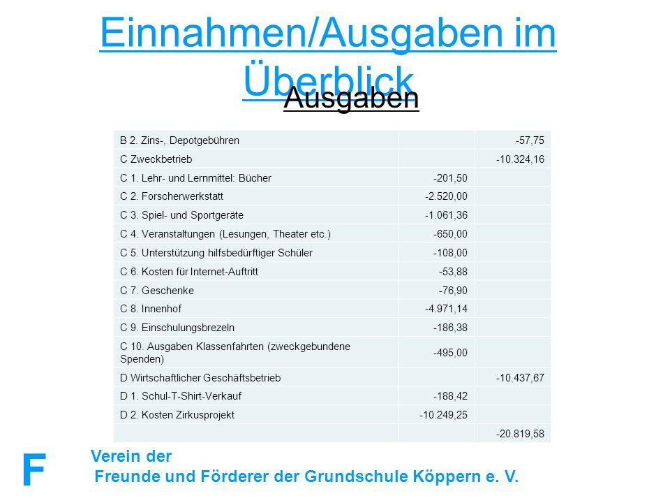 FuFFuF Verein der Freunde und Förderer der Grundschule Köppern e. V. Einnahmen/Ausgaben im Überblick Ausgaben B 2. Zins-, Depotgebühren-57,75 C Zweckb