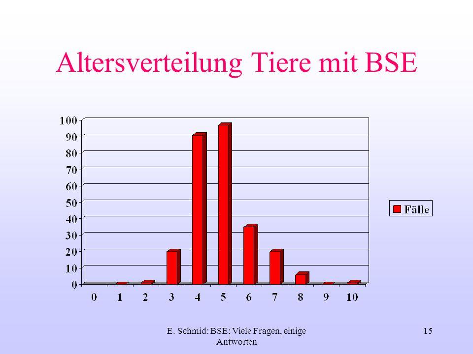 E. Schmid: BSE; Viele Fragen, einige Antworten 16 Beispiel CH, klinische Fälle