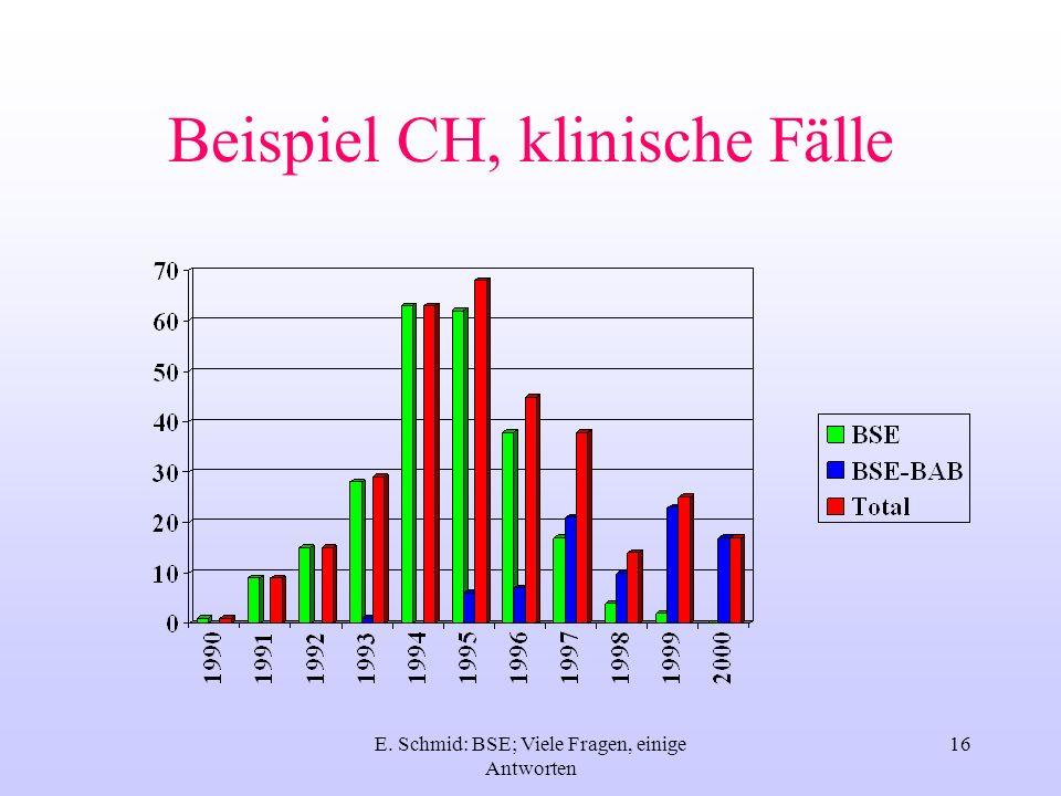 E.Schmid: BSE; Viele Fragen, einige Antworten 17 Was Wissen wir .