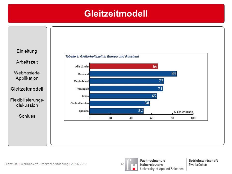 Gleitzeitmodell Einleitung Arbeitszeit Webbasierte Applikation Gleitzeitmodell Flexibilisierungs- diskussion Schluss Team: 3a | Webbasierte Arbeitszeiterfassung | 29.06.201012