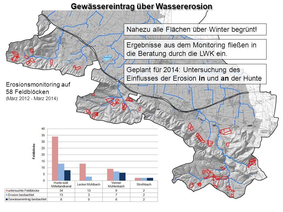Erosionsmonitoring auf 58 Feldblöcken (März 2012 - März 2014) Gewässereintrag über Wassererosion Ergebnisse aus dem Monitoring fließen in die Beratung durch die LWK ein.
