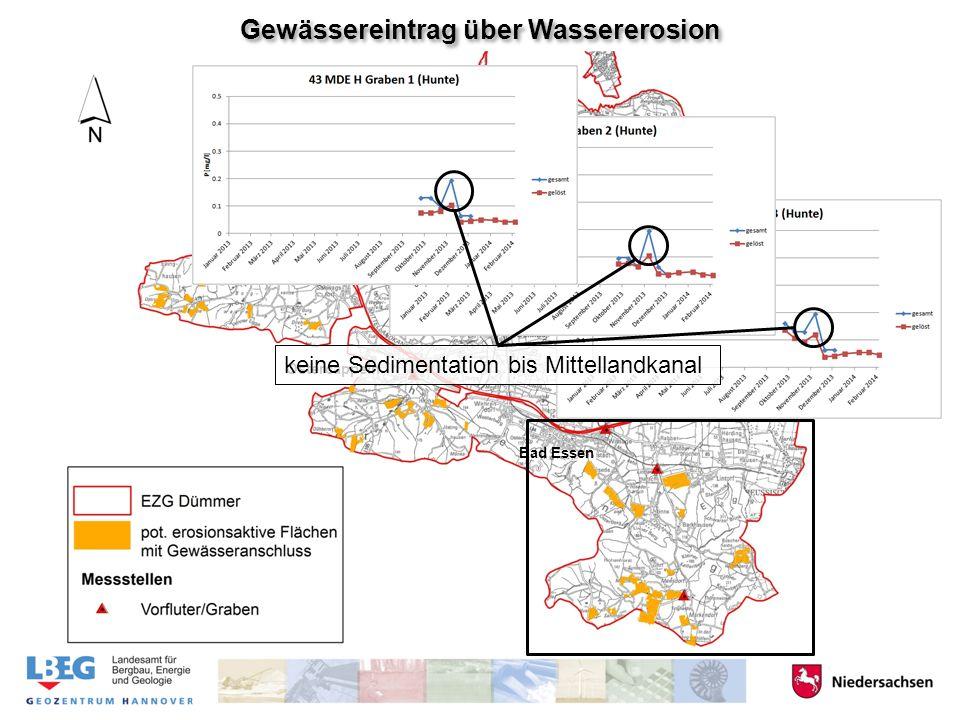 Gewässereintrag über Wassererosion 1616 4141 Hunteburg Bohmte Venne Bad Essen Ostercappeln keine Sedimentation bis Mittellandkanal