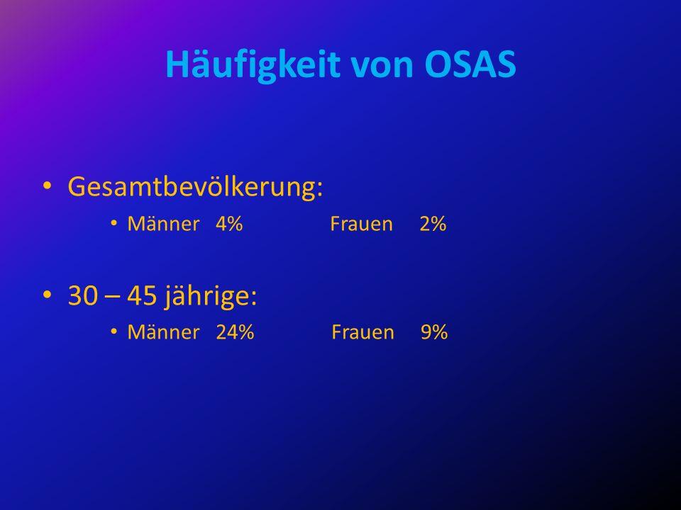Häufigkeit von OSAS Gesamtbevölkerung: Männer 4% Frauen 2% 30 – 45 jährige: Männer 24% Frauen 9%