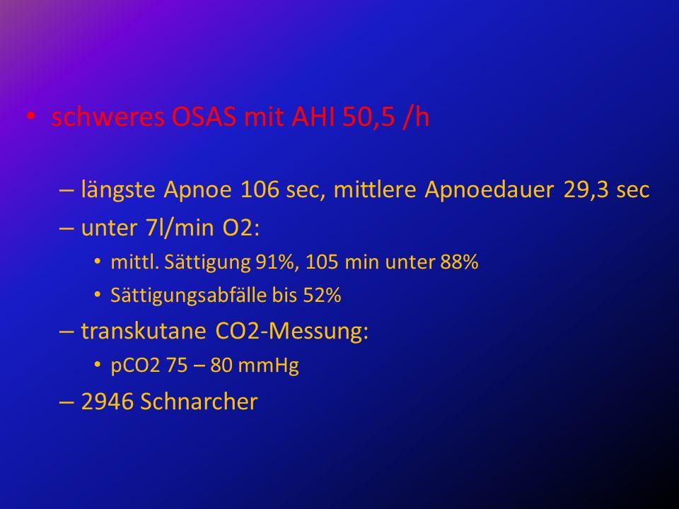schweres OSAS mit AHI 50,5 /h – längste Apnoe 106 sec, mittlere Apnoedauer 29,3 sec – unter 7l/min O2: mittl. Sättigung 91%, 105 min unter 88% Sättigu