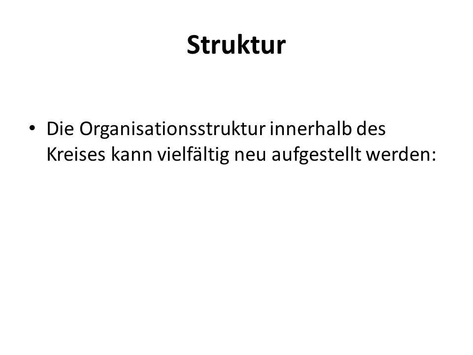Struktur Die Organisationsstruktur innerhalb des Kreises kann vielfältig neu aufgestellt werden: