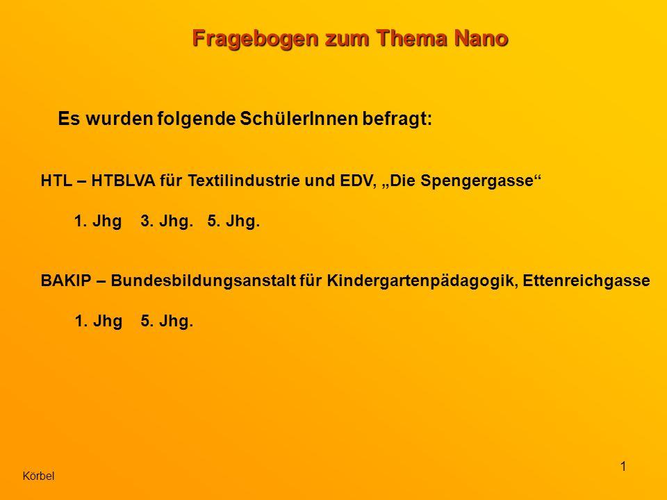 1 Körbel Fragebogen zum Thema Nano Es wurden folgende SchülerInnen befragt: HTL – HTBLVA für Textilindustrie und EDV, Die Spengergasse 1.