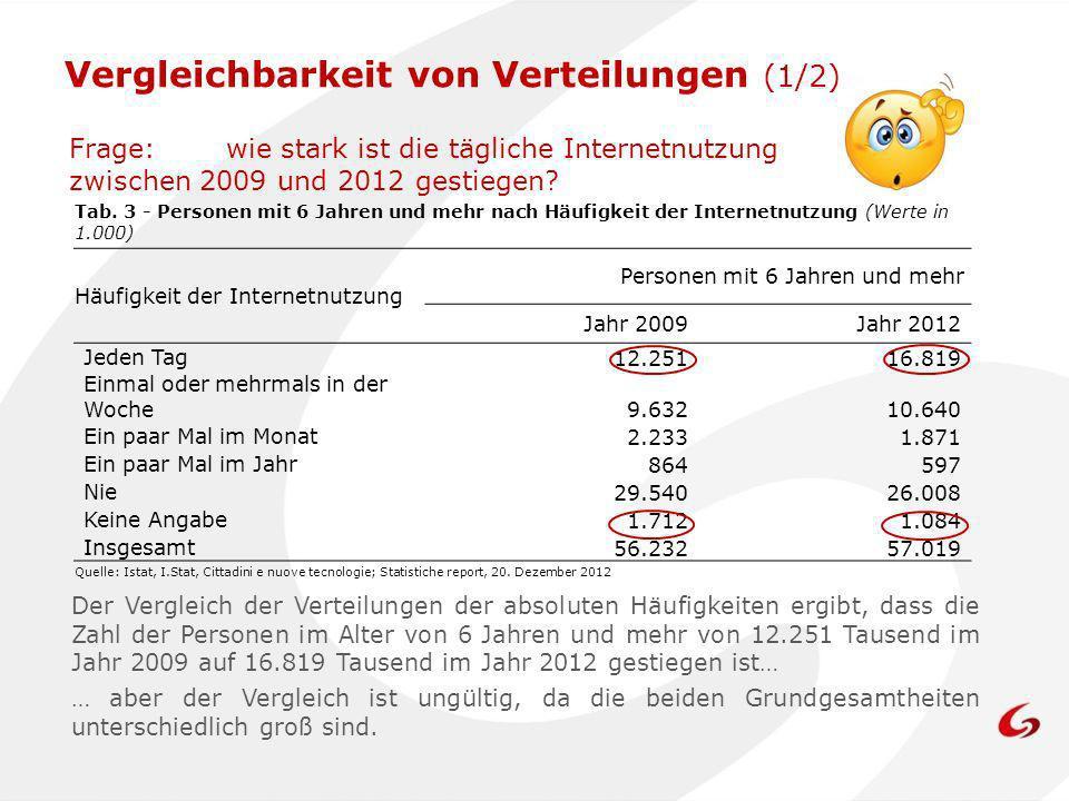 Vergleichbarkeit von Verteilungen (1/2) Frage:wie stark ist die tägliche Internetnutzung zwischen 2009 und 2012 gestiegen? Tab. 3 - Personen mit 6 Jah